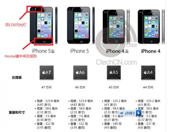 Iphone  Technische Daten