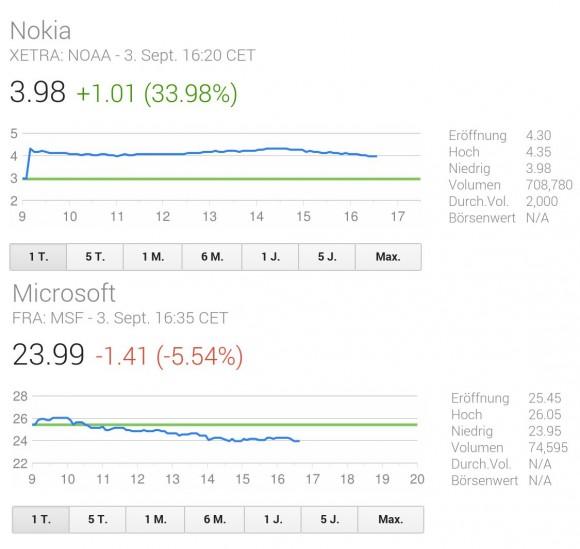 nokia-microsoft-stock