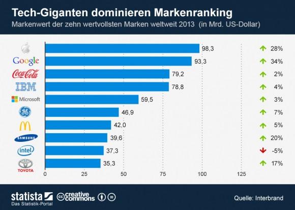 """Apple und Google haben Coca-Cola in Interbrands Ranking der weltweit wertvollsten Marken auf Platz drei verdrängt (Grafik: <a href=""""http://de.statista.com/themen/597/apple/infografik/1124/markenwert-der-zehn-wertvollsten-marken-weltweit/"""" target=""""_blank"""">Statista</a>)."""