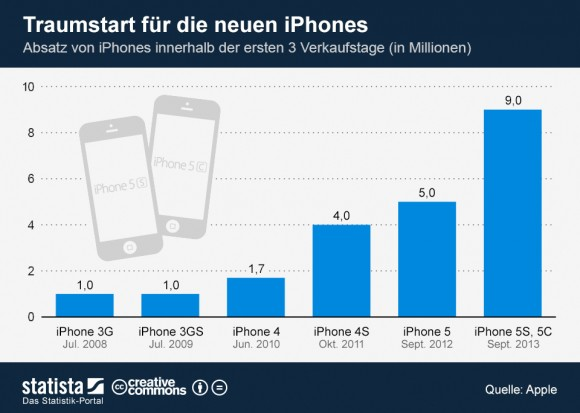 The iPhone launch in comparison (Graphic: <a target=