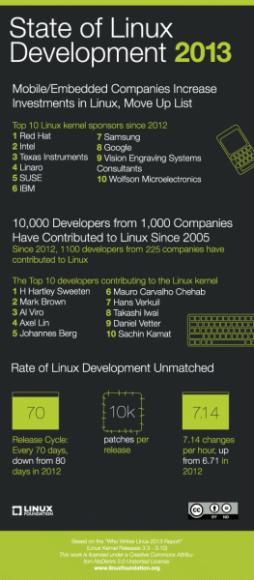 Statistik: Wer schreibt Linux? (Diagramm: Linux Foundation)