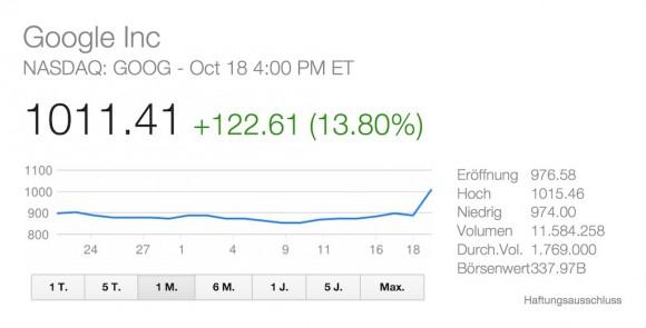 Googles Aktie kostet erstmals mehr als 1000 Dollar (Diagramm: Yahoo).
