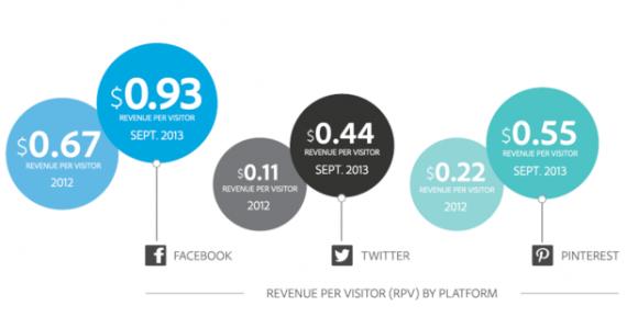 Umsatz pro Besucher von Social Media (Grafik: Adobe)