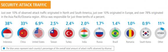 Der meiste Angriff-Traffic stammte im zweiten Quartal aus Indonesien (Grafik: Akamai).