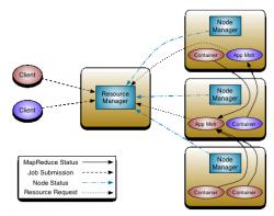 Architektur rede ressourcenmanagers YARN in Hadoop 2.0 (Diagramm: ASF)