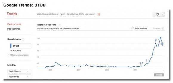 BYOD (Bring Your Own Device) ist ein noch relativ junger Begriff. Der so bezeichnete Trend dauert allerdings schon eine ganze Weile an. (Bild: ZDNet.com)
