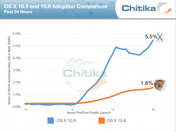 Laut Chitika ist die Verbreitungsrate von Mavericks in den ersten 24 Stunden über dreimal höher als beim Vorgänger Mountain Lion (Grafik: Chitika).
