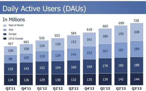 Die Zahl der Nutzer, die täglich auf Facebook zugreifen, hat sich im dritten Quartal auf 728 Millionen erhöht (Bild: Facbeook).