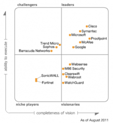gartner-secure-e-mail-gateways-2011