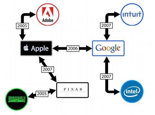 Ein Diagramm soll zeigen, wann welches Unternehmen mit wem eine unerlaubte Vereinbarung getroffen hat (Bild: Lieff Cabraser Heimann and Bernstein).