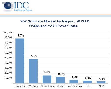 Der Business-Software-Markt in Mittel- und Südamerika wächst weltweit am stärksten (Diagramm: IDC).
