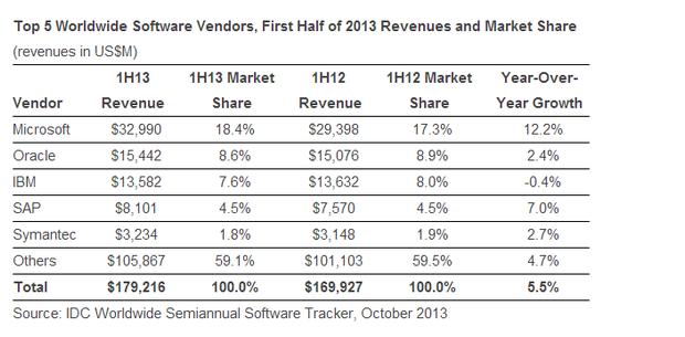 Microsoft führt den weltweiten markt für Business-Software an (Tabelle: IDC).