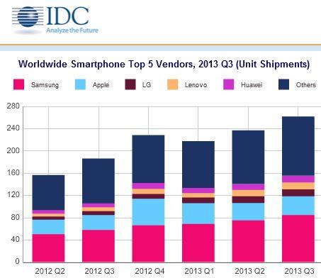 Samsung hat im dritten Quartal mehr Smartphones ausgeliefert als Apple, LG, Lenovo und Huawei zusammen (Bild: IDC).