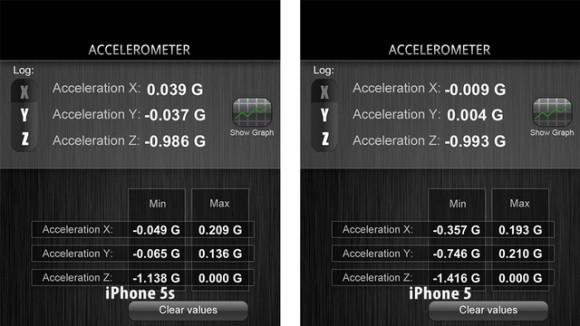 """Auch der Beschleunigungssensor des iPhone 5S zeigt im Vergleich zum iPhone 5 abweichende Werte an (Bild via <a href=""""http://gizmodo.com/the-iphone-5s-motion-sensors-are-totally-screwed-up-1440286727"""" target=""""_blank"""">Gizmodo</a>)."""