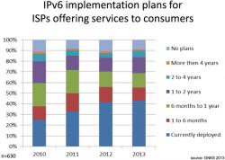 IPv6-Pläne der ISPs (Diagramm: NRO)