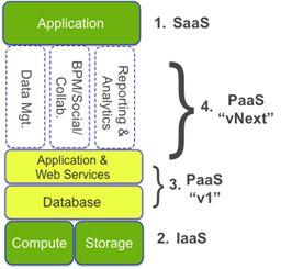 jaspersoft-entwicklung-cloud-software-stack