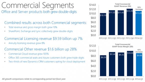 Microsoft hat den Umsatz seiner Enterprise-Sparte im ersten Quartal um 10 Prozent auf insgesamt 11,2 Milliarden Dollar gesteigert (Bild: Microsoft).