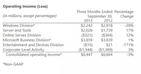 Gewinne und Verluste im 1. Quartal nach alter Spartenaufteilung (Folie: Microsoft)