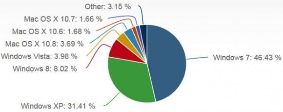 Windows 8 hat im September erstmals einen Marktanteil von mehr als 8 Prozent erreicht (Bild: Net Applications).