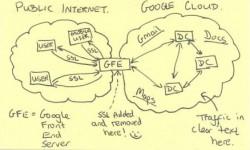 Eine Skizze aus von der Washington Post veröffentlichten Geheimdokumenten zeigt, dass die NSA den unverschlüsselten Datenverkehr zwischen Googles Rechenzentren abhört (Bild: Washington Post).