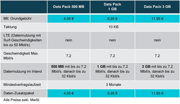 Die UMTS-Datenpakete von O2 im Überblick (Grafik: Telefónica).