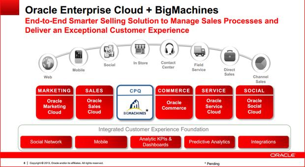 Integration von BigMachines in Oracles Cloud-Angebot (Folie: Oracle)
