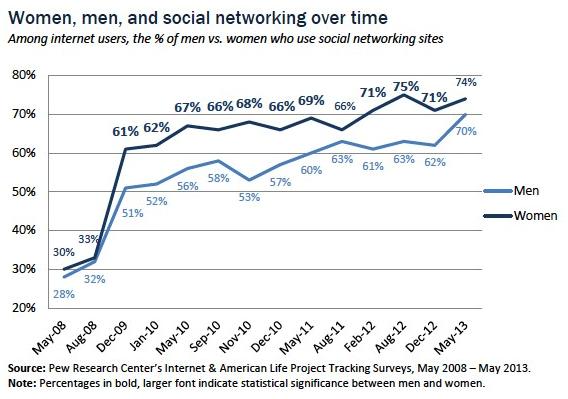 Frauenanteil in Sozialen Netzen (Grafik: Pew Research)