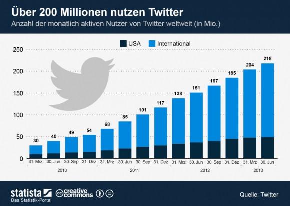 """Twitter zählt weltweit über 200 Millionen aktive monatliche Nutzer (Grafik: <a href=""""http://de.statista.com/themen/99/twitter/infografik/1518/monatlich-aktive-nutzer-von-twitter-weltweit/"""" target=""""_blank"""">Statista</a>)."""