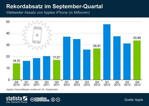 "Apple hat im abgelaufenen Quartal 33,8 Millionen iPhones verkauft (Grafik: <a href=""http://de.statista.com/themen/102/iphone/infografik/1574/weltweiter-iphone-absatz/"" target=""_blank"">Statista</a>)."