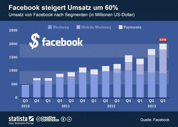 """Facebook konnte seinen Umsatz im dritten Quartal gegenüber dem Vorjahr um 60 Prozent auf rund 2 Milliarden Dollar steigern (Grafik: <a href=""""http://de.statista.com/themen/138/facebook/infografik/1293/umsatz-von-facebook-nach-segmenten/"""" target=""""_blank"""">Statista</a>)."""
