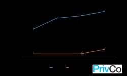 """Twitter setzt in seinem Börsenprospekt zunehmend auf die Buzzwords """"mobile"""" und """"real-time"""" (Diagramm: PrivCo)."""