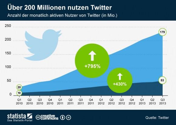"""Twitter ist weiter auf Wachstumskurs (Grafik: <a href=""""http://de.statista.com/themen/99/twitter/infografik/1518/monatlich-aktive-nutzer-von-twitter-weltweit/"""" target=""""_blank"""">Statista</a>)"""