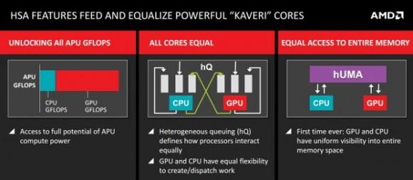 Heterogene System-Architektur von Kaveri (Folie: AMD)
