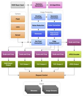 Neuer Aufbau des Kameramoduls von Android (Bild: Google)