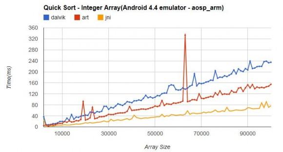 """Ersten Benchmarks zufolge steigt die Performance durch ART um bis zu 100 Prozent (Quelle: <a href=""""https://docs.google.com/spreadsheet/ccc?key=0AnE-DX9Fbr9KdFZtRlhQaWxmVG5XdDR3TFR1Q3JONnc&usp=sharing#gid=0"""">XDA-Forum)."""