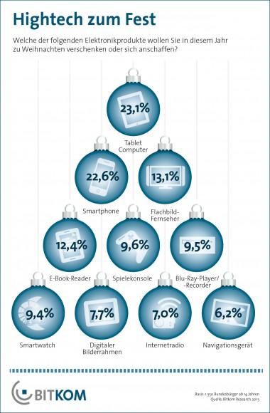 Tablets und Smartphones stehen bei Verbrauchern zum diesjährigen Weihnachtsfest besonders hoch im Kurs (Grafik: Bitkom).
