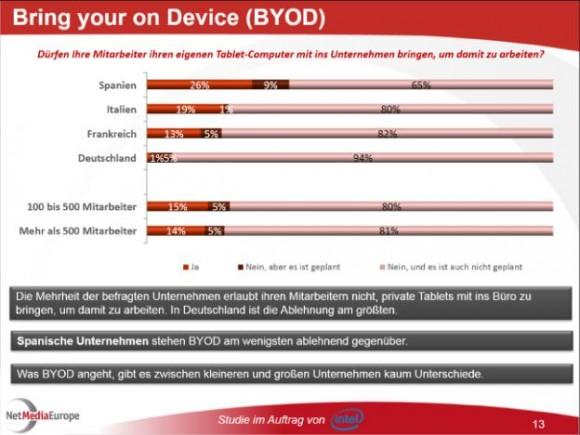 BYOD: Keine Erlaubnis für privat genutzte Tablets