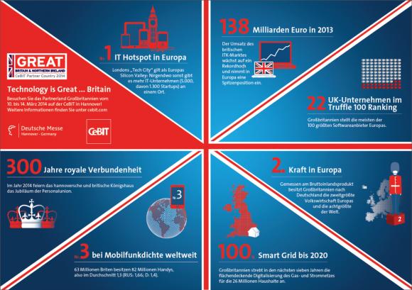 Großbritannien ist offizielles Partnerland der CeBIT 2014 (Grafik: Deutsche Messe AG).
