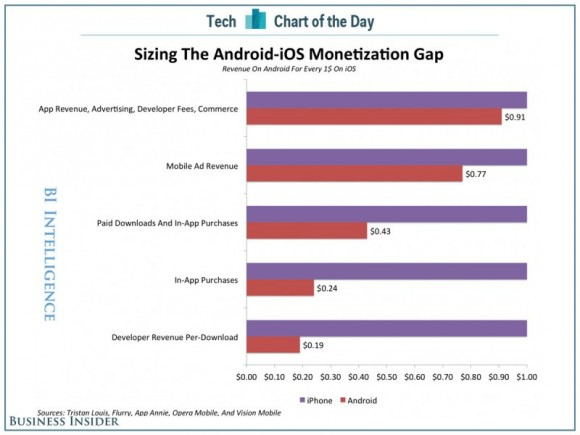 iOS-Entwickler erzielen auch höhere Werbeeinnahmen als Android-Programmierer (Bild: Business Insider).