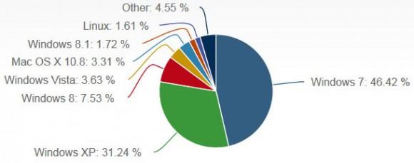 Windows 8.1 hat im Oktober 2013 seinen Marktanteil um 0,85 Punkte auf 1,72 Prozent erhöht (Bild: Net Applications).