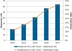 Bis 2017 werden 40 Prozent aller verkauften Notebooks über einen Touchscreen verfügen (Bild: NPD DisplaySearch