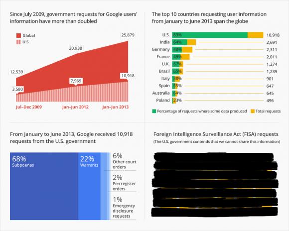Google beklagt, dass es in seinem Transparenzbericht keine Anfragen nach dem US-Abhörgesetz FISA erwähnen darf (Bild: Google).