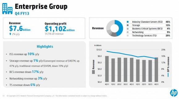 HPs Enterprise Group hat im vierten Quartal ihren Umsatz um 2 Prozent auf 7,6 Milliarden Dollar gesteigert (Bild: HP).