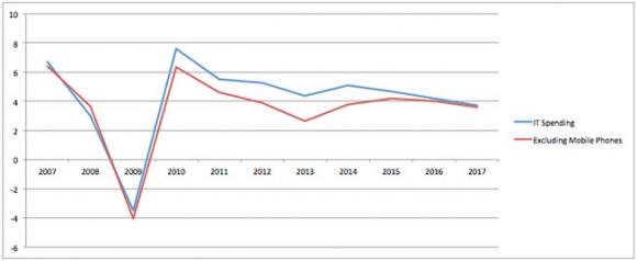 2013 sind Smartphones und Tablets für fast die Hälfte des Wachstums der IT-Ausgaben verantwortlich (Bild: IDC).