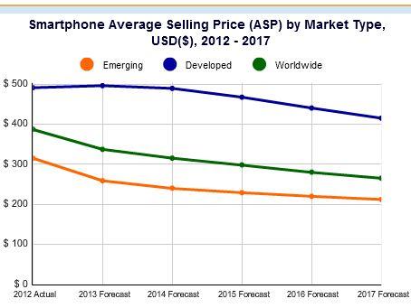 Der Durchschnittspreis für Smartphones soll bis 2017 auf 265 Dollar zurückgehen (Bild: IDC).