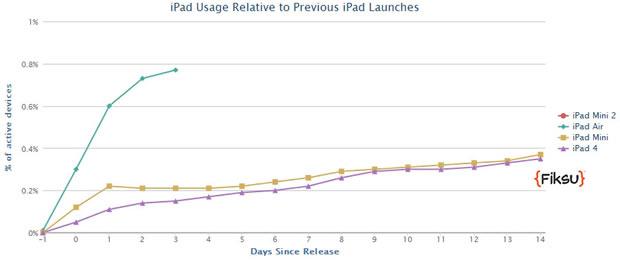 iPad-Nutzung am Startwochenende (Diagramm: Fiksu)