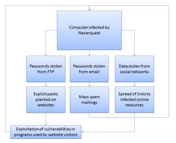 Die Verbreitungswege von Neverquest (Grafik: Kaspersky)