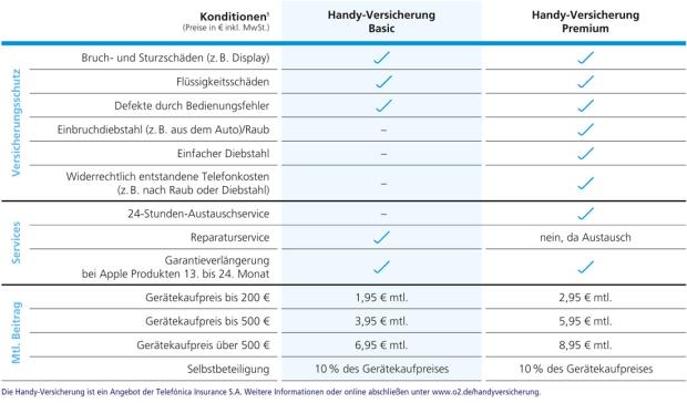 Die neuen O2-Handy-Versicherungen im Vergleich (Grafik: O2)