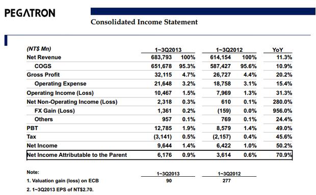 Pegatron-Zahlen fürs dritte Quartal 2013
