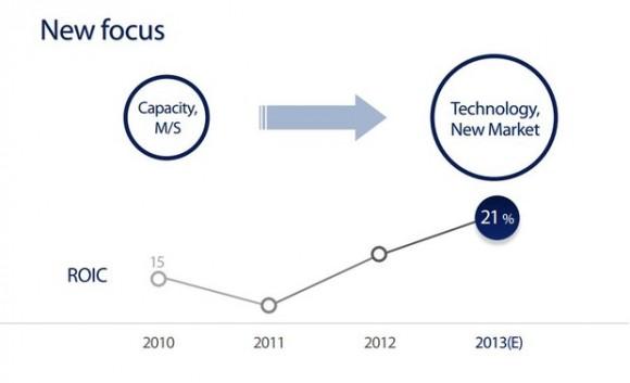 Samsungs neue Strategie: nicht Marktanteile erobern, sondern Märkte schaffen (Diagramm: Samsung)